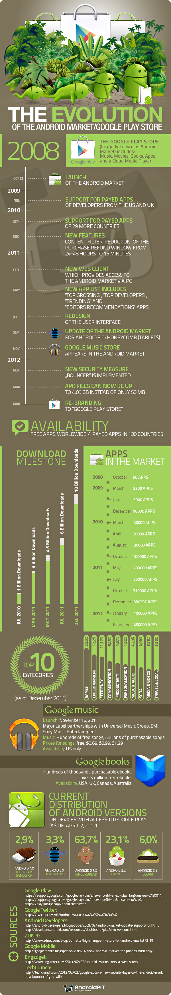The evolution of the Android Market/Google Play store #infographic