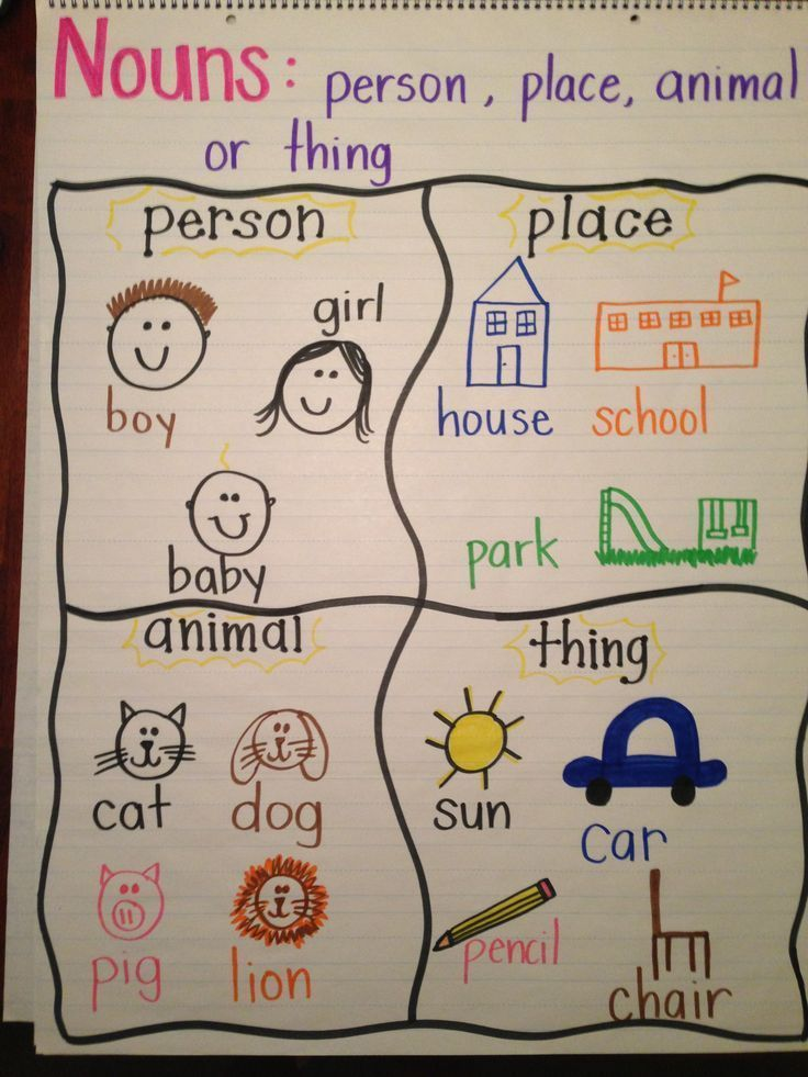 Anchor Chart for nouns I like the pictures with the word for - make a t chart in word