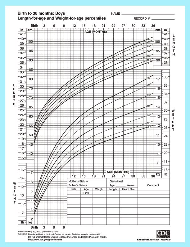 growth chart for infant