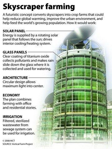 Common Ielts Speaking Topics Agriculture Vertical Farming