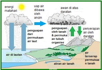 Siklus air sederhana google search all about water pinterest siklus air sederhana google search ccuart Images
