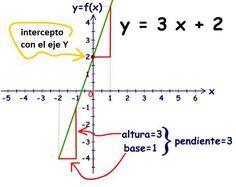 Una Función Lineal Es Una Función Cuyo Dominio Son Todos Los Números Reales Cuyo Codominio También Todos Los Función Lineal Matematicas Avanzadas Matematicas