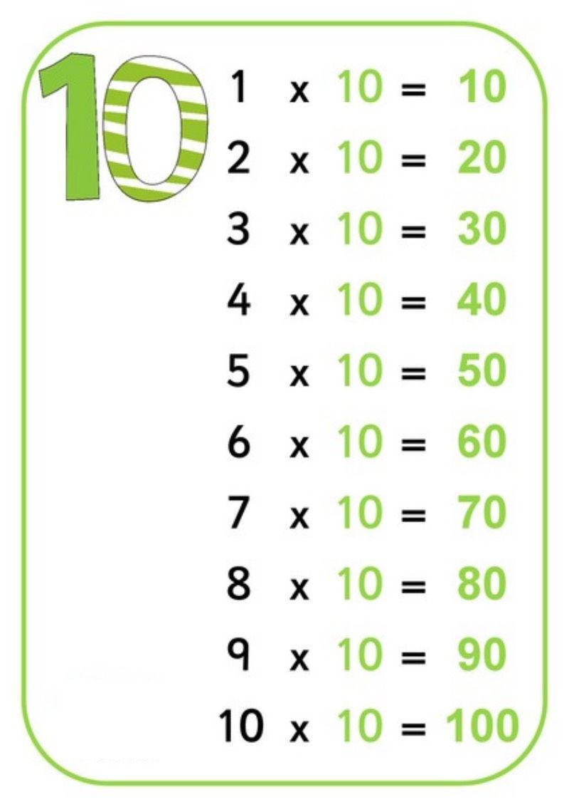 Tablice edukacyjne: tabliczka mnożenia do druku 9 | tabliczka ...