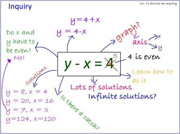 Y X 4 Inquiry Maths Use As Intro To Standard Form Equations