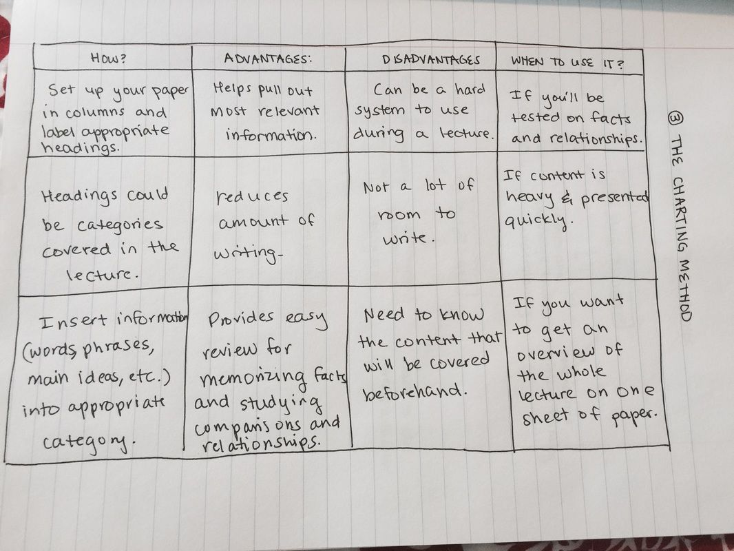 So many great ideas for taking notes and recording content