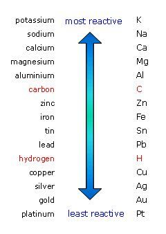The reactivity series of metal carbon and hydrogen are not the reactivity series of metal carbon and hydrogen are not metals but they are shown urtaz Images