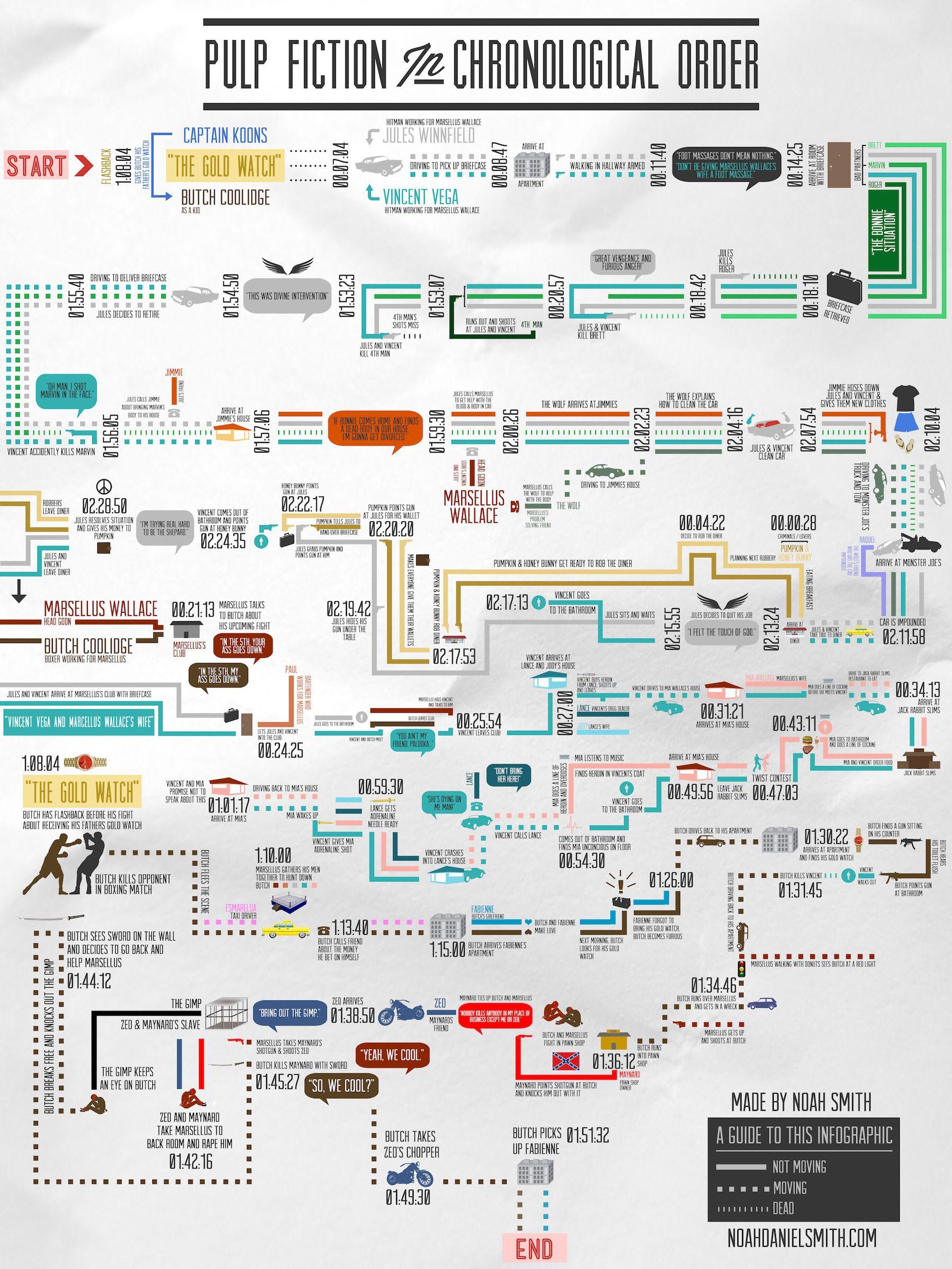 Image from http://visually.visually.netdna-cdn.com/PulpFictioninChronologicalOrder_4fab4571757f2.jpg.