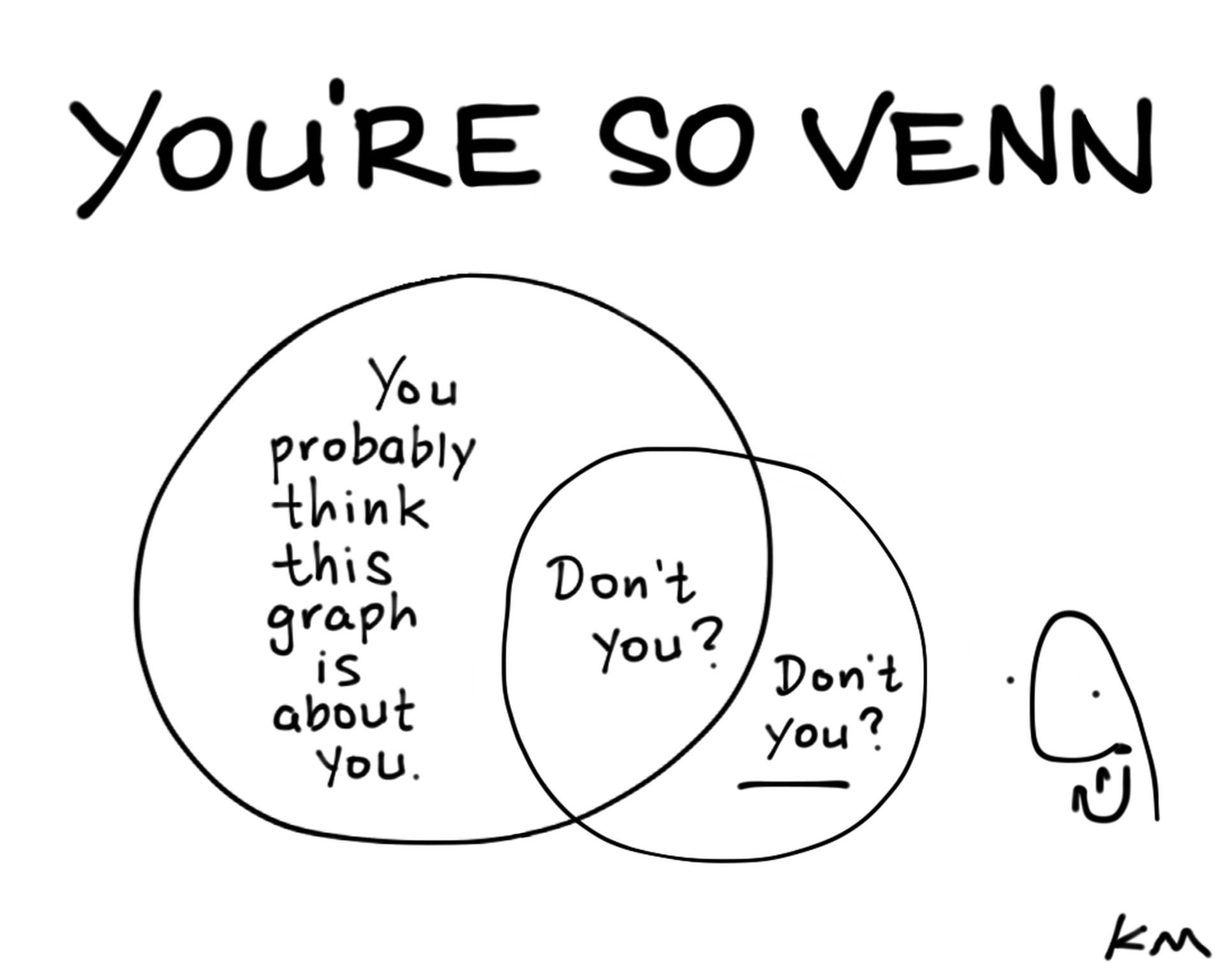 You Re So Venn C Ken Molnar Doodle On Ipad