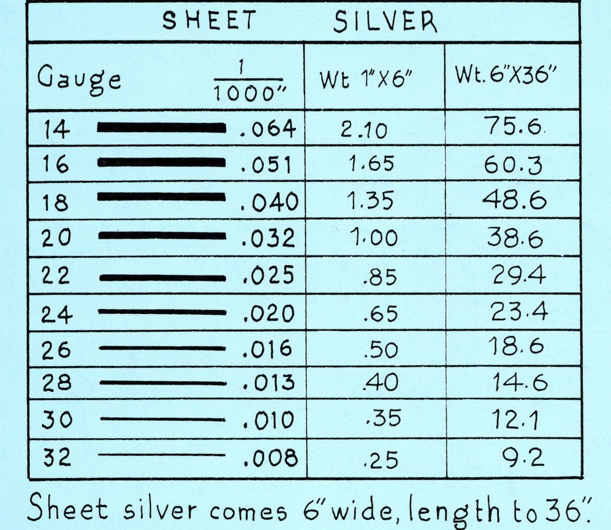 Sheet Silver And Gauges Jewelry Care Jewelry Tutorials Jewelry Making