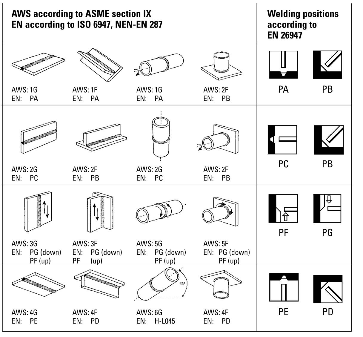 6g welding position diagram all wiring diagram MIG Welds Bad and Good