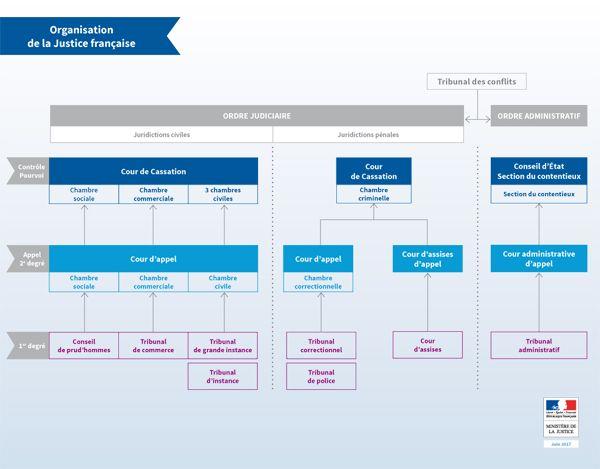 Schéma du0027organisation de la justice française Infographies