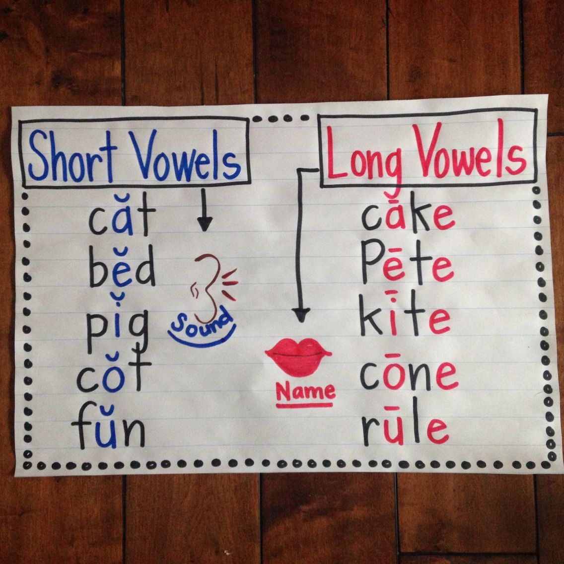 Distinguishing Long And Short Vowels- Curve