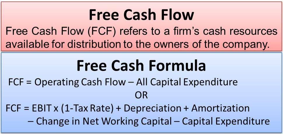 Free Cash Flow Efinancemanagement Com Cash Flow Cash Flow Statement Positive Cash Flow