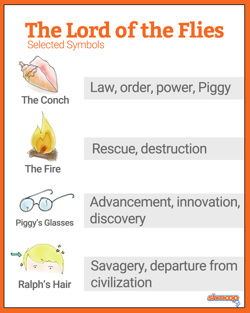 what does the island symbolize in lord of the flies