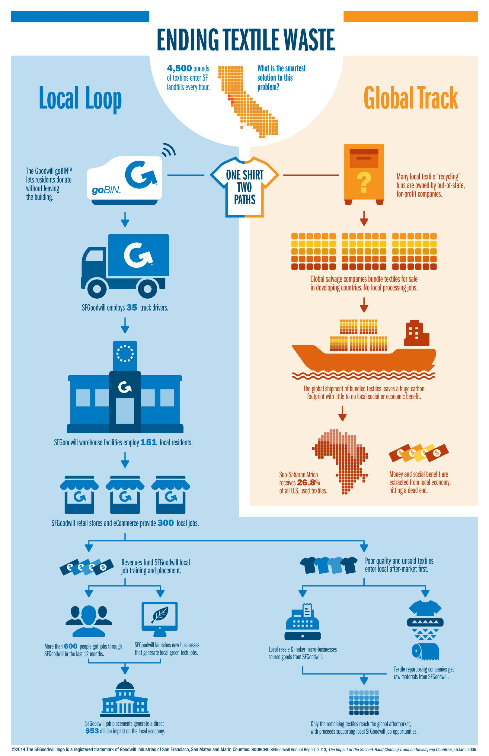 Pin By Laura Walter On Environmental Fashion Infographic Sustainable Fashion Designers Sustainable Textiles