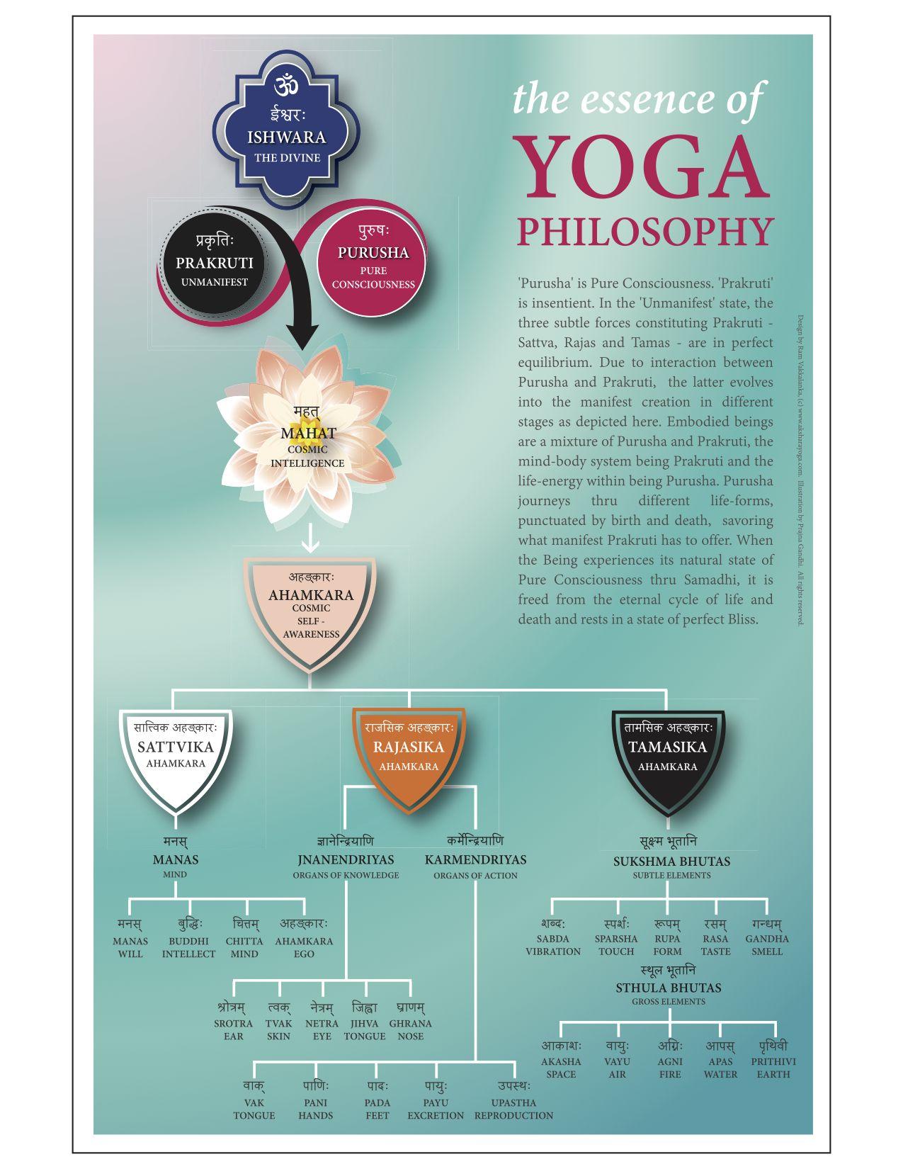 Samkhya/Yoga philosophy explained in a nutshell...