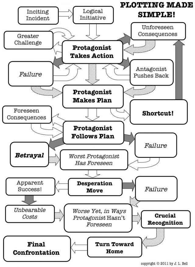 Flow chart of Classic Plot Structures Plot Development Writing