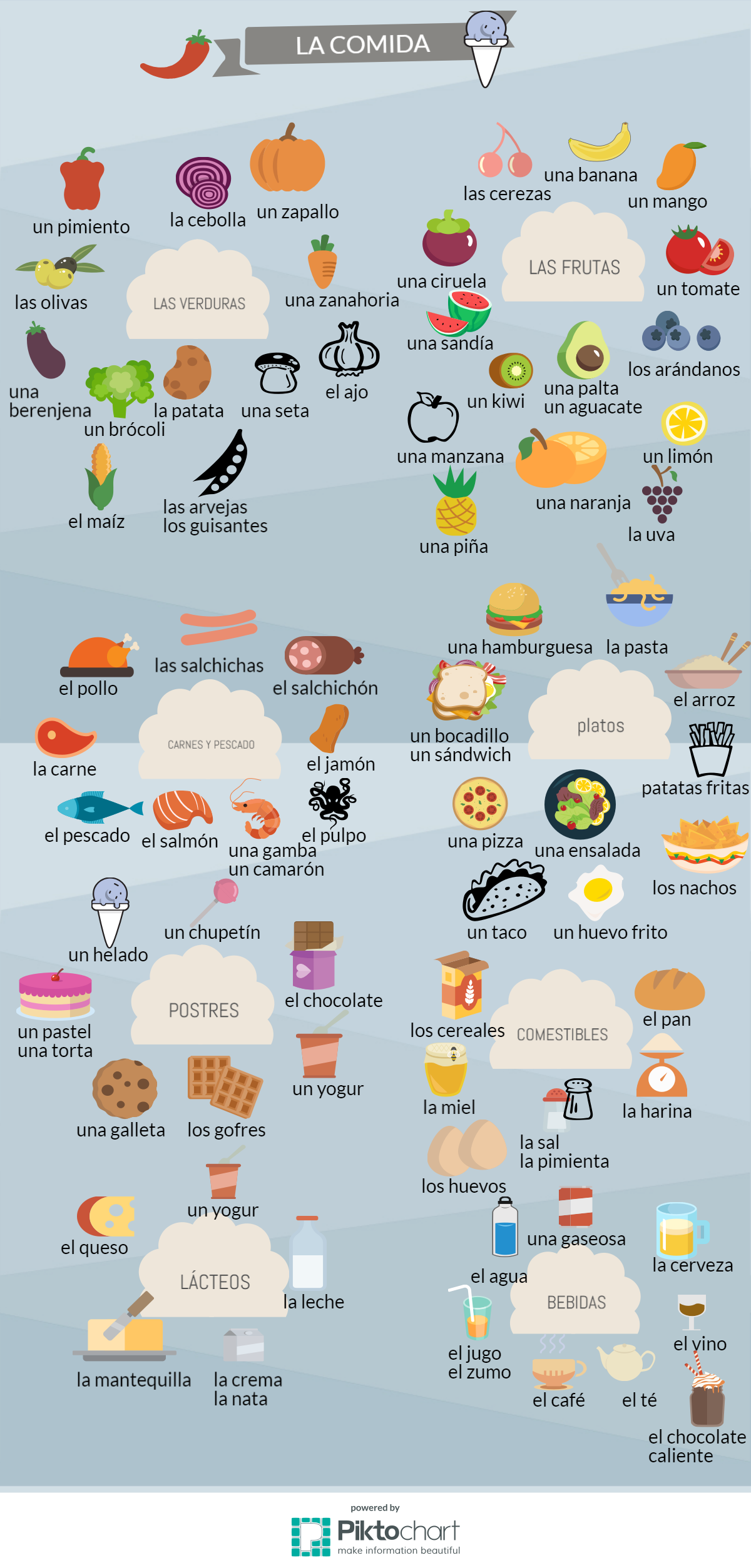 Spanish Food Vocabulary Worksheet