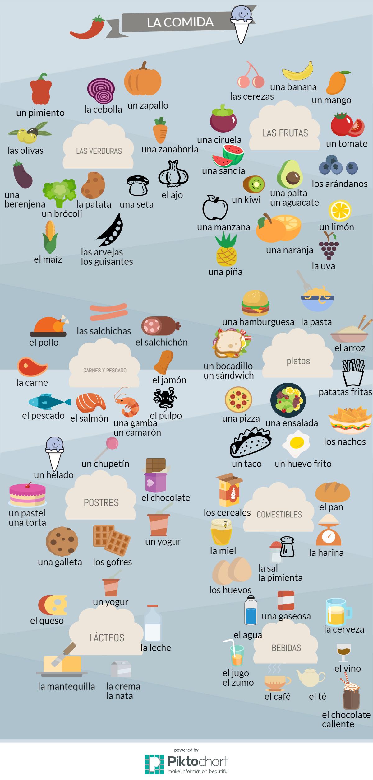 Vocabulario Comida Espanol Spanishlessons