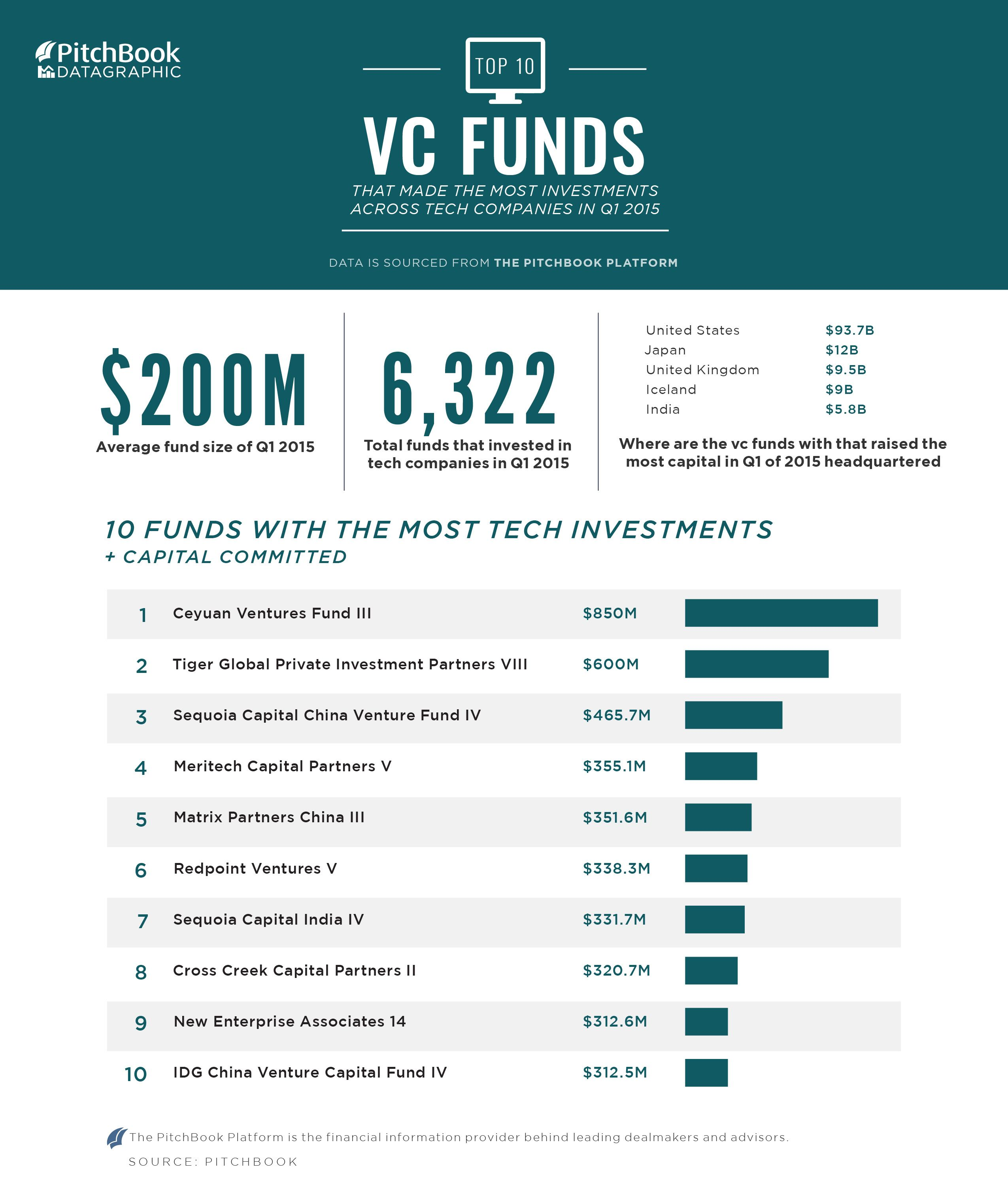 10 Funds Making The Most Tech Investments In Q1 2015 Investing Venture Capital Fund