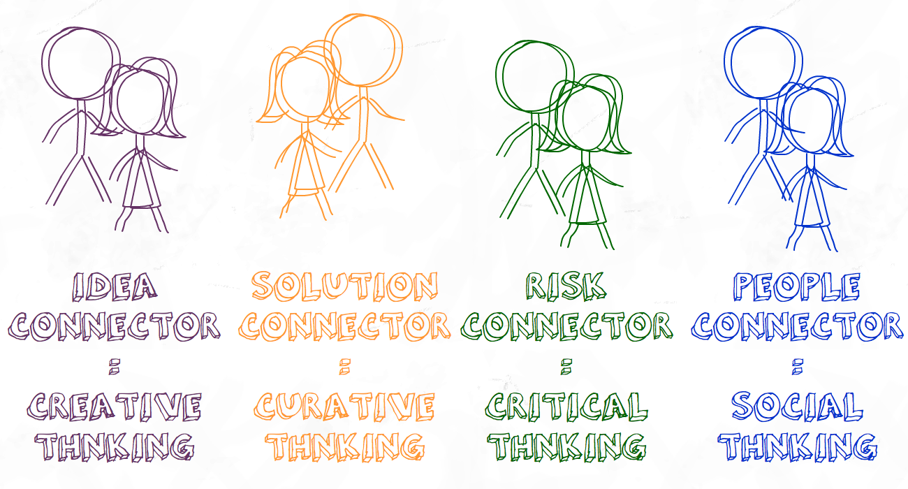 KIND OF CONNECTORS IDEA,SOLUTION,PEOPLE,RISK CREATIVE