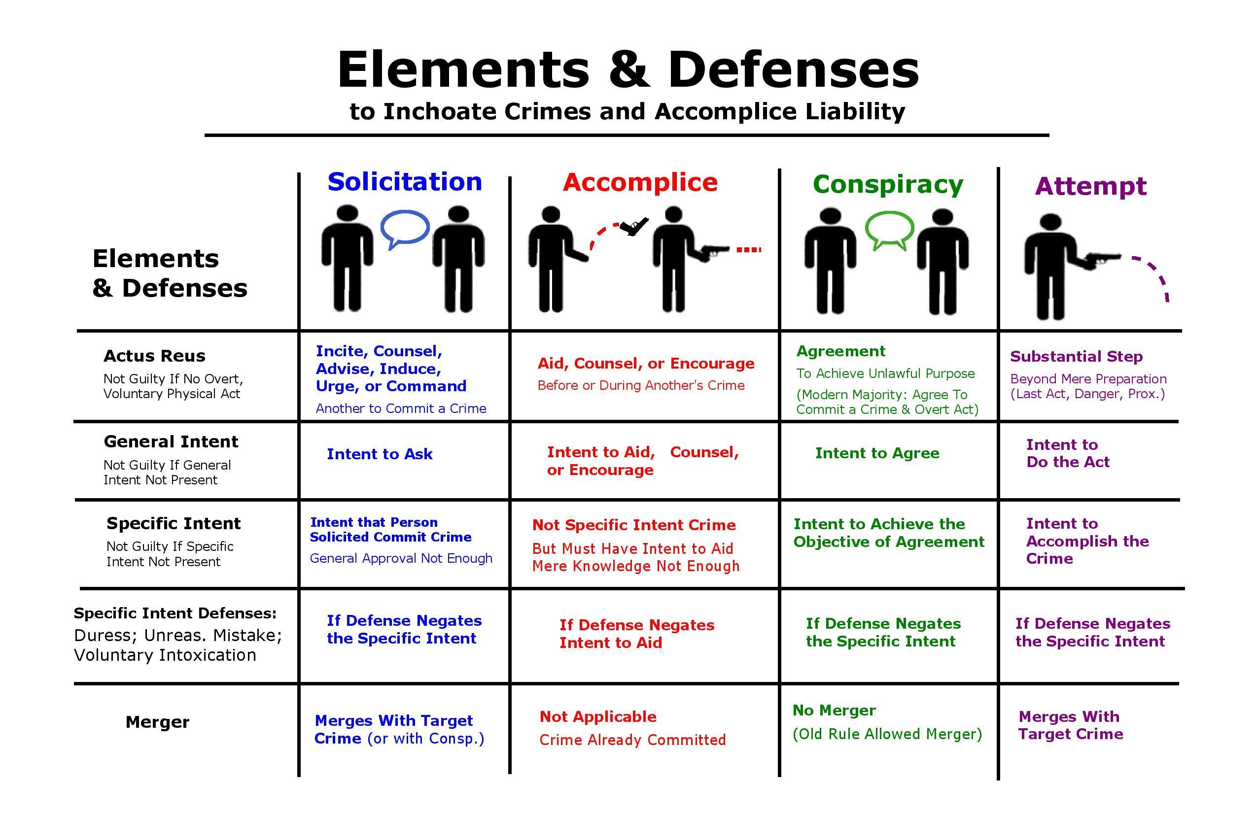 Inchoate Crimes Elements Amp Defenses