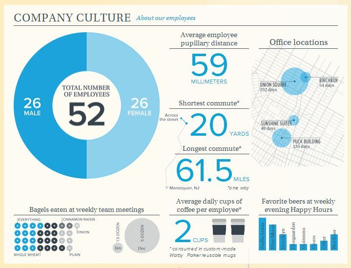 Warby Parker 2011 Annual Report Annual Report Infographic