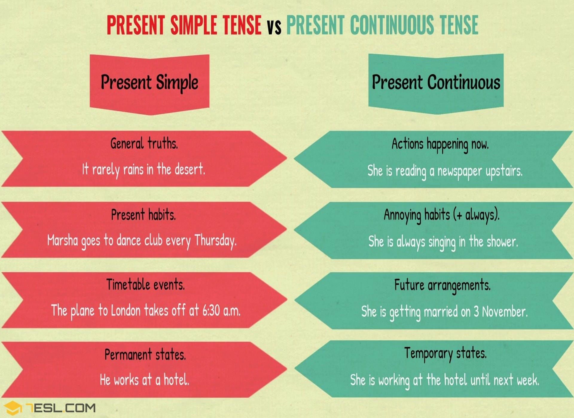 Present Simple And Present Continuous Important Differences Present Continuous Tense Present Perfect Learn English Vocabulary