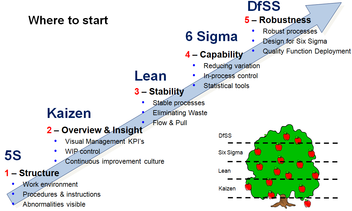 Lean Six Sigma Principles | Lean Six Sigma Green Belt Training