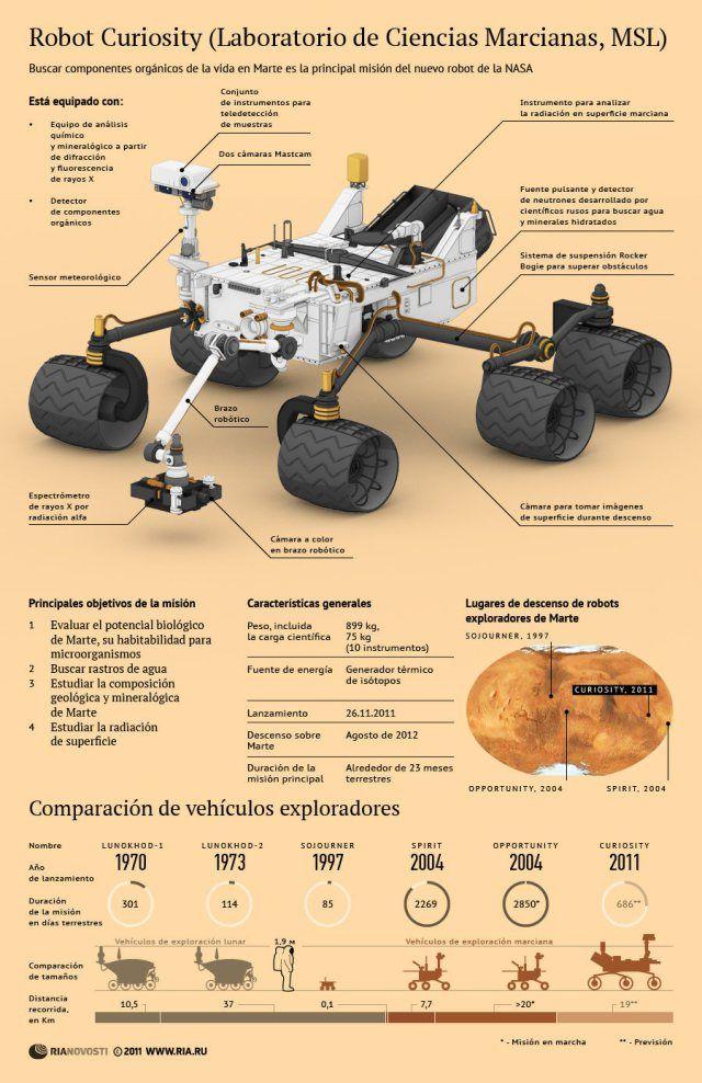 Robot curiosity (nuevo robot de la NASA) Viaje espacial