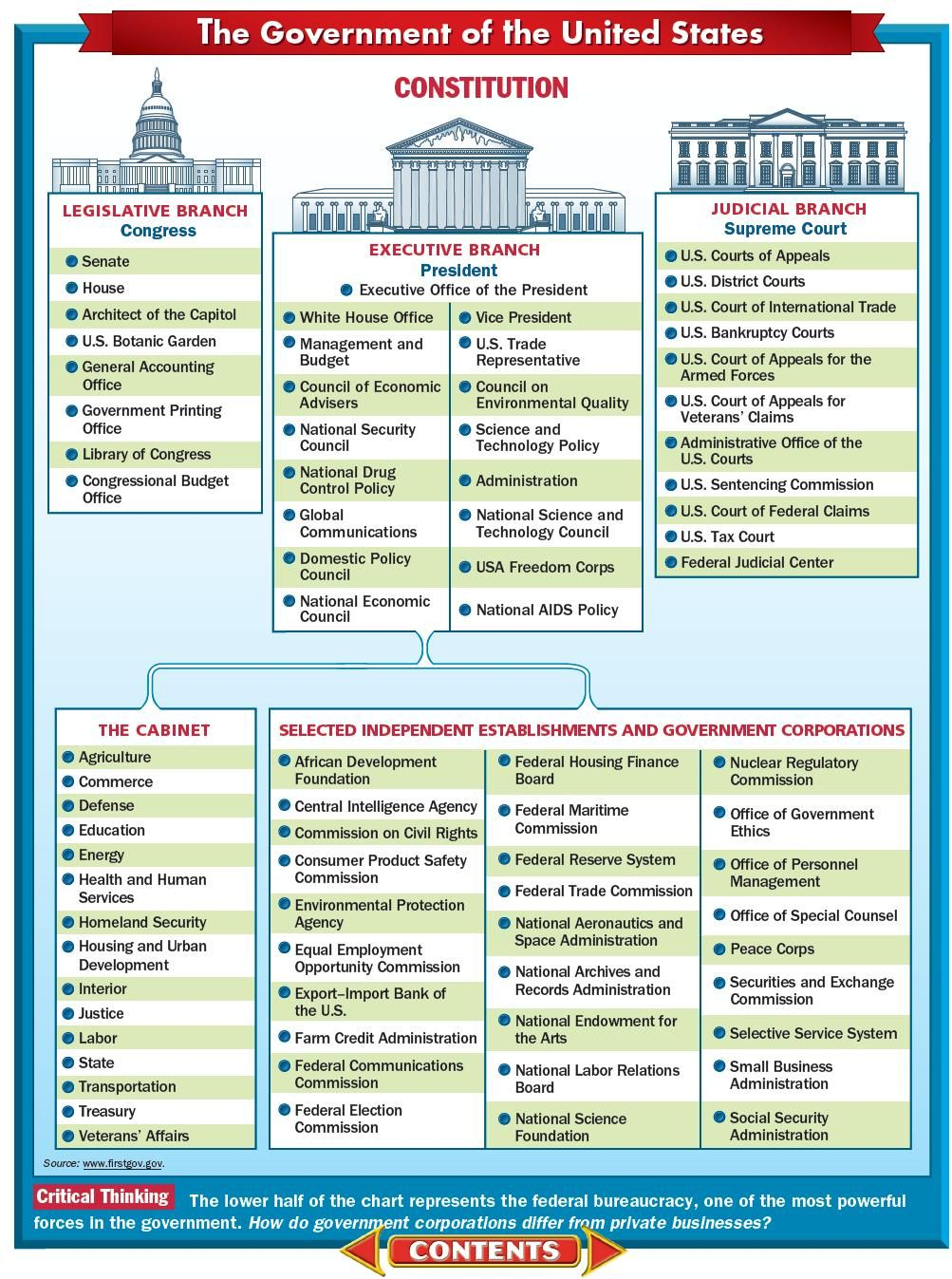 Timberline ap   government and politics blog news feed  federal organizational chart also rh pinterest