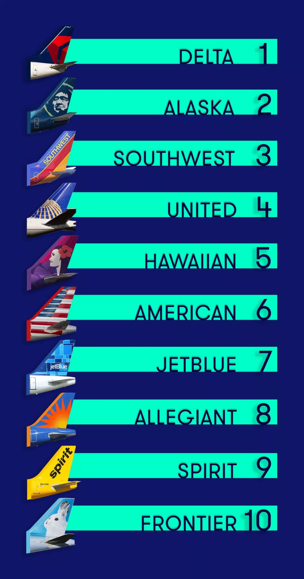 Best & Worst US Airlines of 2019 TPG Special Report