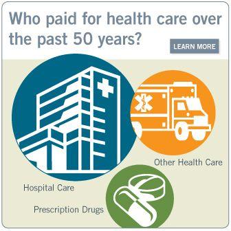 Who Paid For Health Care California Healthcare Foundation Health Care Health Care