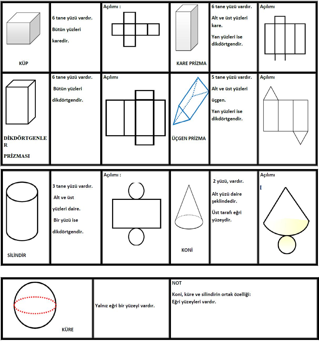 3 Sinif Matematik Etkinlik Ve Calisma Kagitlari Geometrik