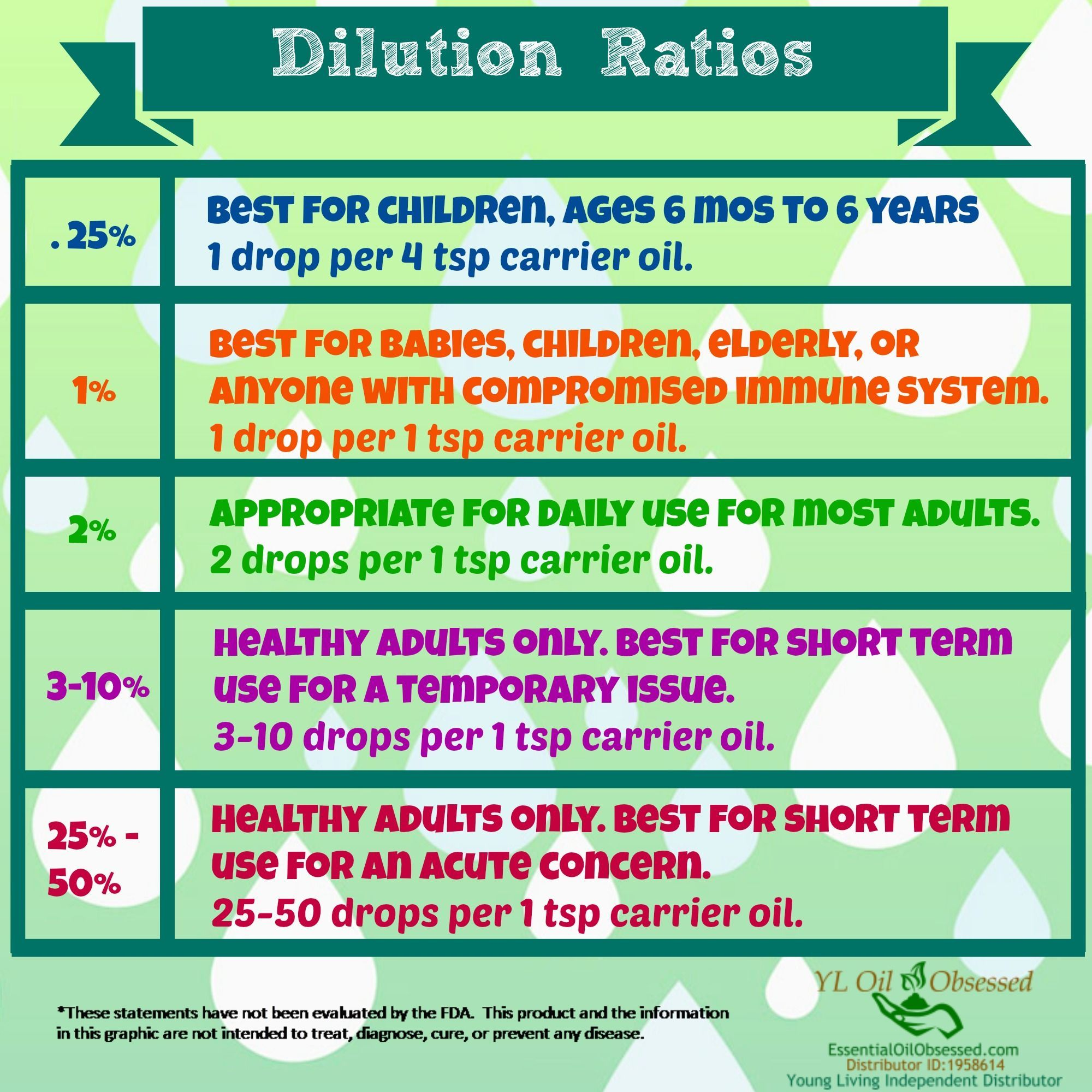 Image Result For Essential Oil Dilution Ratio Chart