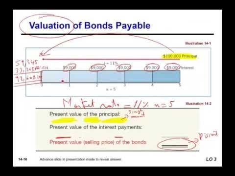 bonds payable