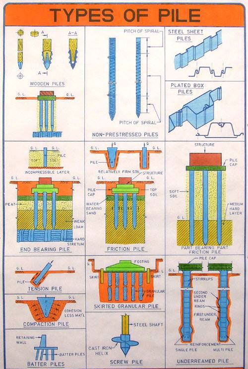 Types of piles for pile foundation civil engineering pinterest types of piles for pile foundation ccuart Image collections