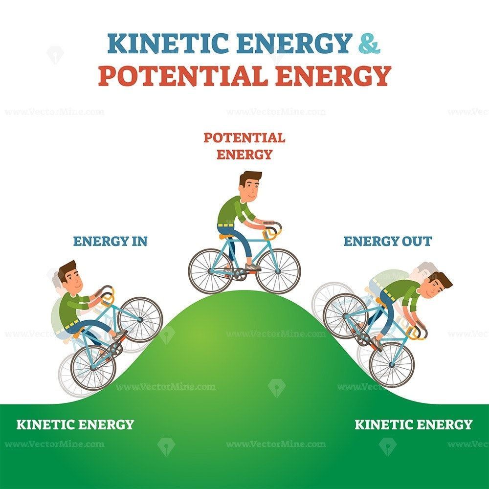 Potential And Kinetic Energy Exchange Conservation Of Energy Kinetic Energy Gcse Physics Gravitational Potential Energy