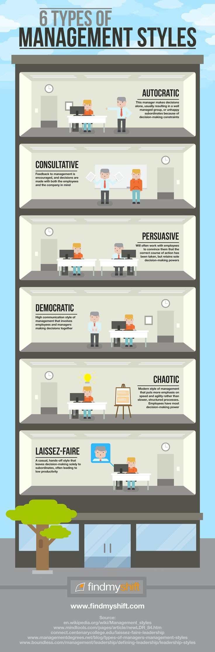 6 Types of Management Styles infographic Management