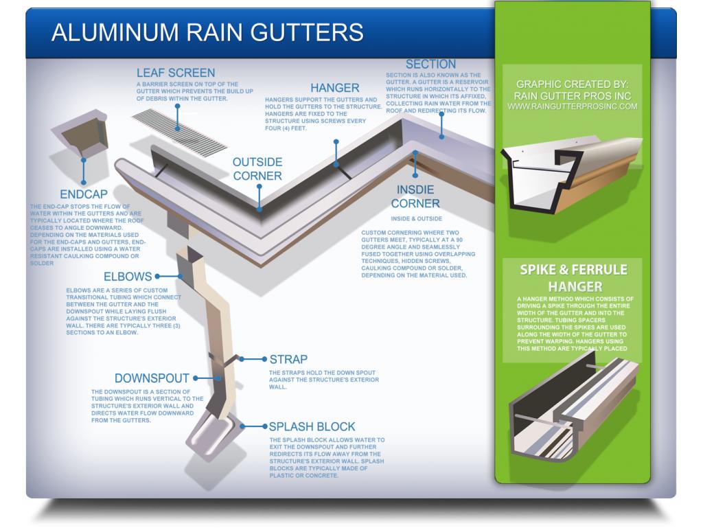Aluminum Rain Gutter Image Explanation Rain Gutter Pros Inc Rain Gutters Gutter Splash Blocks