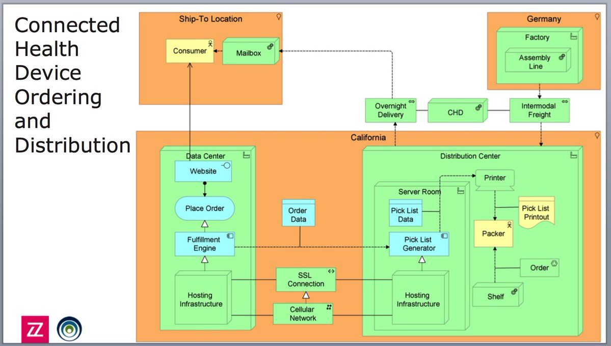 Archimate R On Twitter Software Architecture Diagram Diagram Architecture Enterprise Architecture