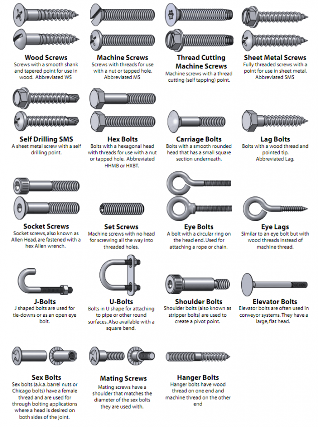 The Nuts And Bolts Of Nuts And Bolts And Screws And Washers Screws And Bolts Woodworking Tips Nuts And Washers