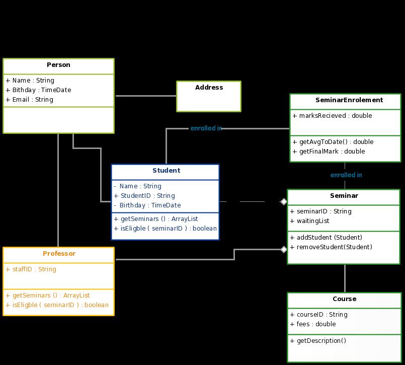 A Seminar Uml Class Diagram Template Class Diagram Diagram Class