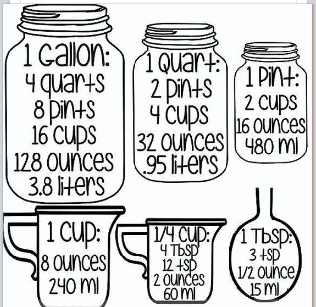Great Chart For Liquid Measurement  Kitchen HowToS