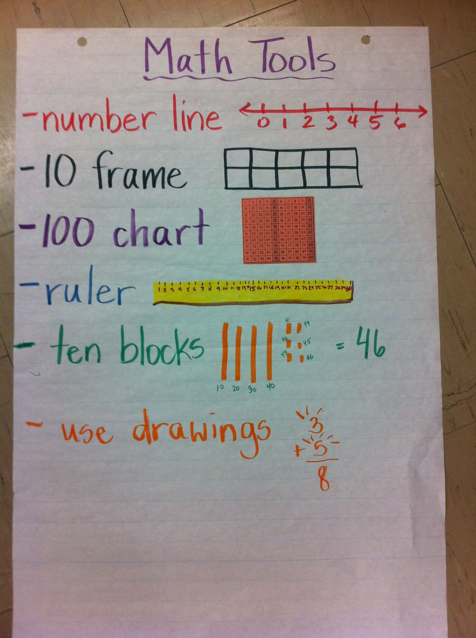 Math Tools anchor chart: We came up with these as a class and added ...