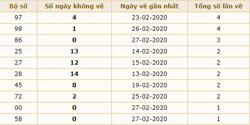 dự đoán xs miền bắc hôm nay 28-02-2020