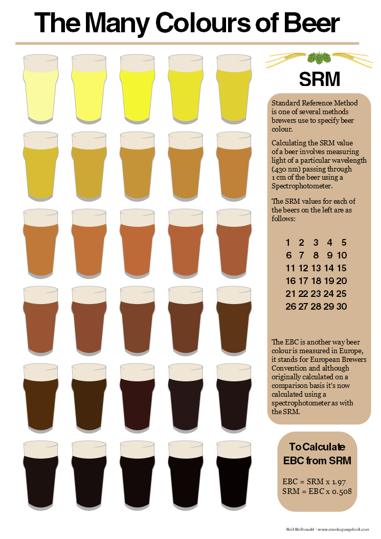 The Colors Of Beer Srm Color Chart Beer Home Brewing