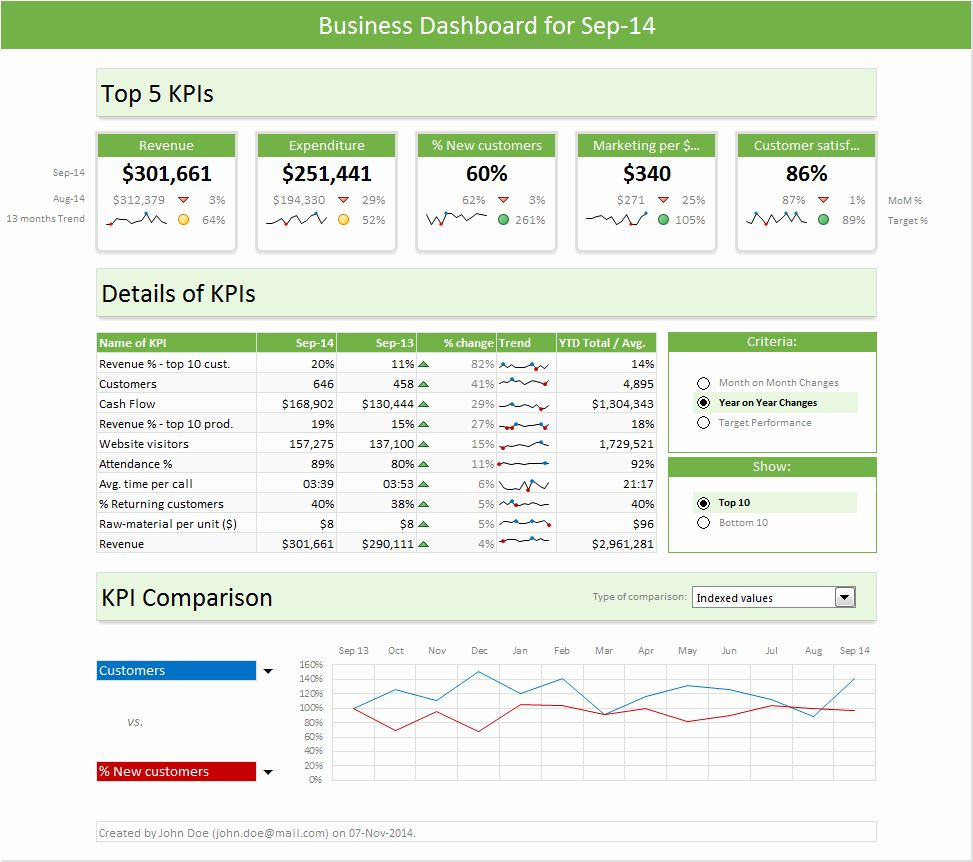 Project Management Dashboard Excel Template Free In 2020 Excel