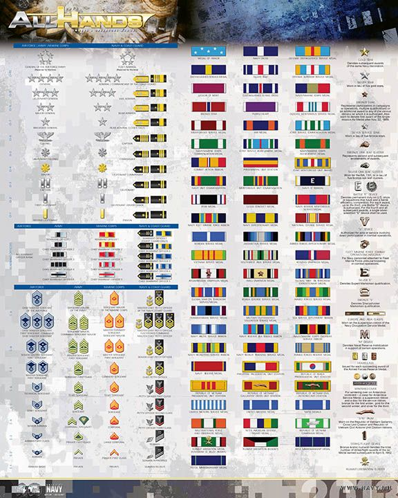 Official Website of the United States Navy. Description