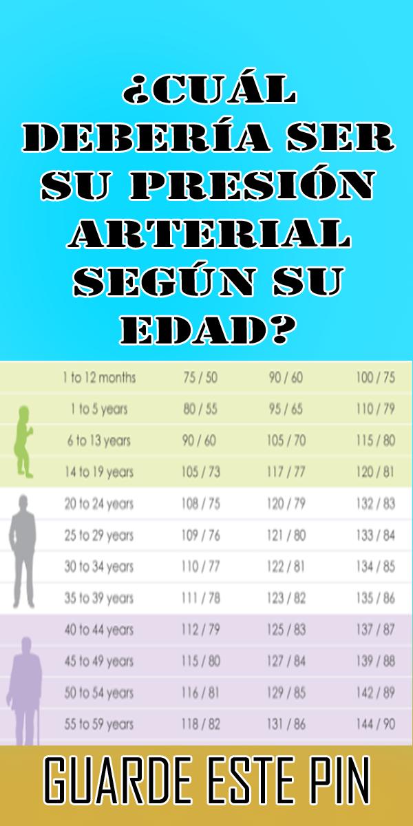 ¿Cuál debería ser su presión arterial según su edad? #..